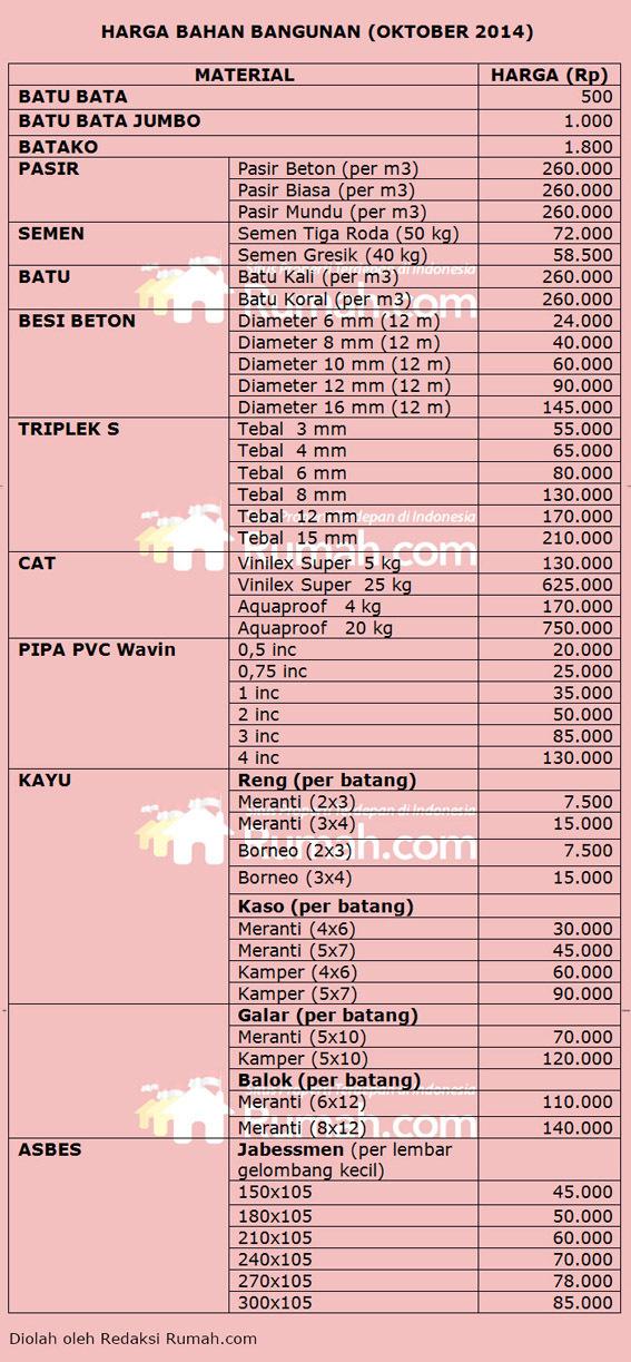 Daftar Harga Material Bangunan Oktober 2014   Rumah dan